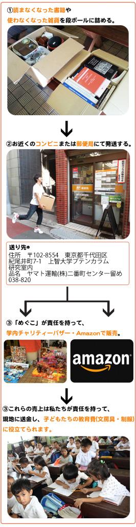 バザー用品を寄附したい②-266x1024.